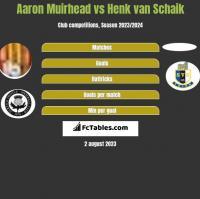 Aaron Muirhead vs Henk van Schaik h2h player stats