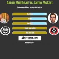 Aaron Muirhead vs Jamie McCart h2h player stats