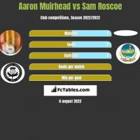 Aaron Muirhead vs Sam Roscoe h2h player stats
