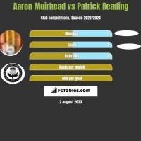 Aaron Muirhead vs Patrick Reading h2h player stats