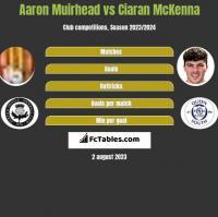 Aaron Muirhead vs Ciaran McKenna h2h player stats