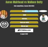 Aaron Muirhead vs Wallace Duffy h2h player stats