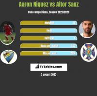 Aaron Niguez vs Aitor Sanz h2h player stats