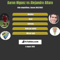 Aaron Niguez vs Alejandro Alfaro h2h player stats