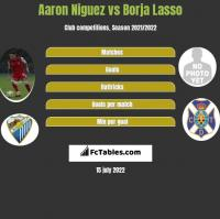 Aaron Niguez vs Borja Lasso h2h player stats
