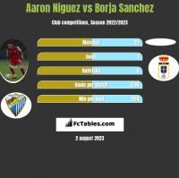 Aaron Niguez vs Borja Sanchez h2h player stats