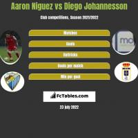 Aaron Niguez vs Diego Johannesson h2h player stats