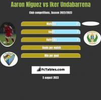 Aaron Niguez vs Iker Undabarrena h2h player stats