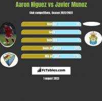 Aaron Niguez vs Javier Munoz h2h player stats