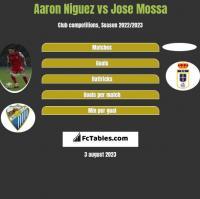 Aaron Niguez vs Jose Mossa h2h player stats