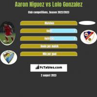 Aaron Niguez vs Lolo Gonzalez h2h player stats