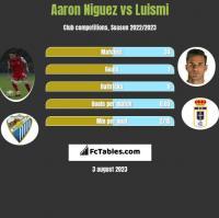 Aaron Niguez vs Luismi h2h player stats