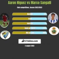Aaron Niguez vs Marco Sangalli h2h player stats