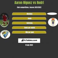 Aaron Niguez vs Rodri h2h player stats
