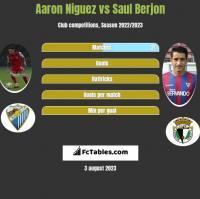 Aaron Niguez vs Saul Berjon h2h player stats