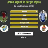 Aaron Niguez vs Sergio Tejera h2h player stats