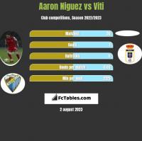 Aaron Niguez vs Viti h2h player stats