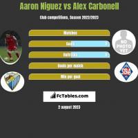 Aaron Niguez vs Alex Carbonell h2h player stats