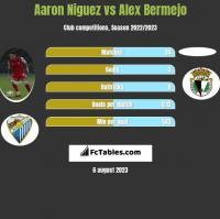 Aaron Niguez vs Alex Bermejo h2h player stats