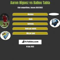 Aaron Niguez vs Ballou Tabla h2h player stats
