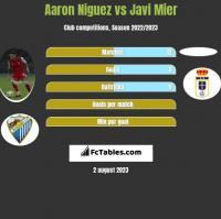Aaron Niguez vs Javi Mier h2h player stats