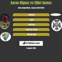 Aaron Niguez vs Elliot Gomez h2h player stats