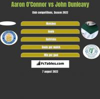 Aaron O'Connor vs John Dunleavy h2h player stats