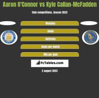 Aaron O'Connor vs Kyle Callan-McFadden h2h player stats