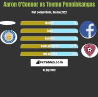 Aaron O'Connor vs Teemu Penninkangas h2h player stats