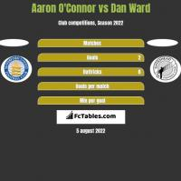 Aaron O'Connor vs Dan Ward h2h player stats