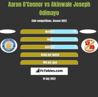 Aaron O'Connor vs Akinwale Joseph Odimayo h2h player stats