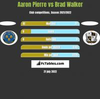 Aaron Pierre vs Brad Walker h2h player stats
