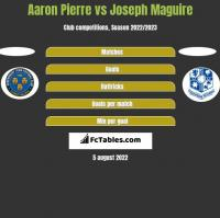 Aaron Pierre vs Joseph Maguire h2h player stats