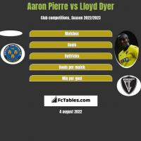 Aaron Pierre vs Lloyd Dyer h2h player stats