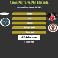 Aaron Pierre vs Phil Edwards h2h player stats