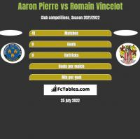 Aaron Pierre vs Romain Vincelot h2h player stats