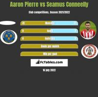Aaron Pierre vs Seamus Conneelly h2h player stats