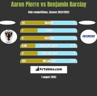 Aaron Pierre vs Benjamin Barclay h2h player stats