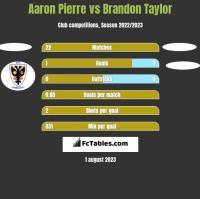 Aaron Pierre vs Brandon Taylor h2h player stats
