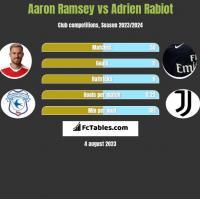 Aaron Ramsey vs Adrien Rabiot h2h player stats