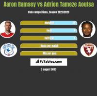 Aaron Ramsey vs Adrien Tameze Aoutsa h2h player stats