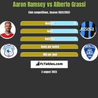 Aaron Ramsey vs Alberto Grassi h2h player stats
