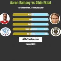 Aaron Ramsey vs Albin Ekdal h2h player stats