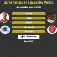 Aaron Ramsey vs Alessandro Murgia h2h player stats