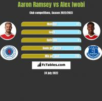 Aaron Ramsey vs Alex Iwobi h2h player stats