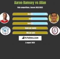 Aaron Ramsey vs Allan h2h player stats