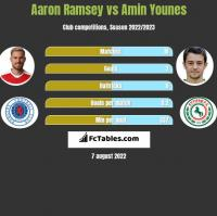 Aaron Ramsey vs Amin Younes h2h player stats