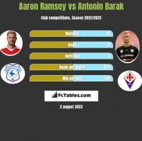 Aaron Ramsey vs Antonin Barak h2h player stats