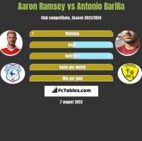 Aaron Ramsey vs Antonio Barilla h2h player stats