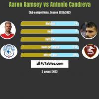 Aaron Ramsey vs Antonio Candreva h2h player stats